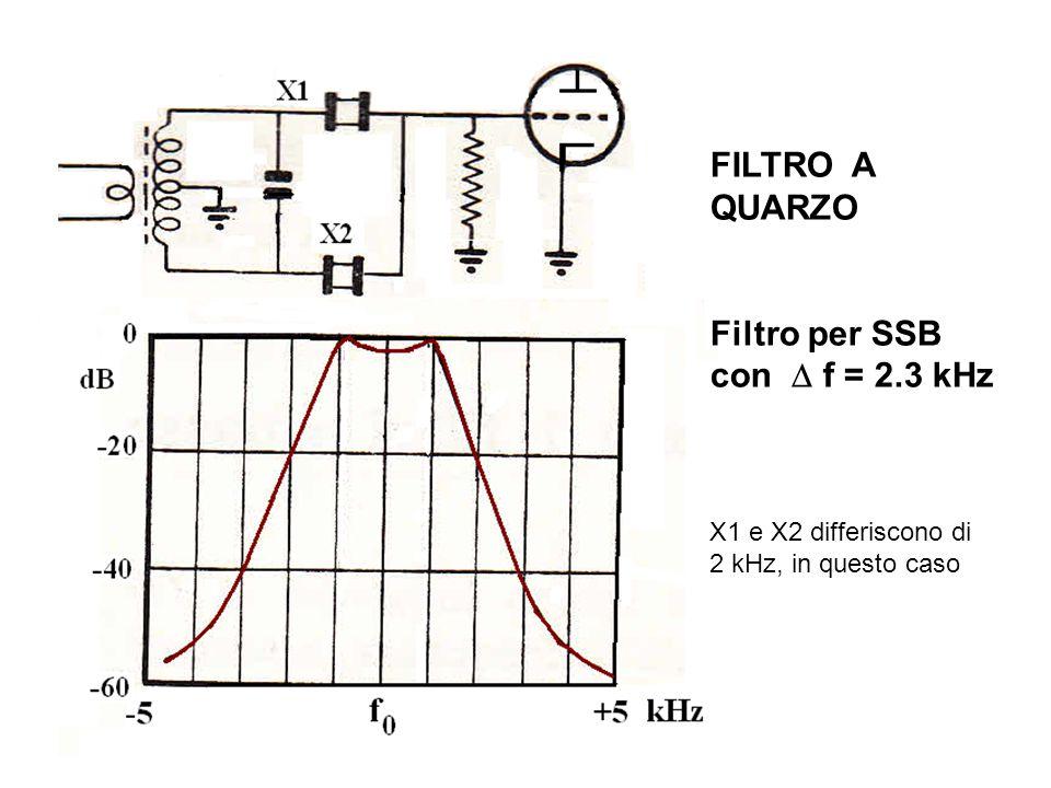 FILTRO A QUARZO Filtro per SSB con  f = 2.3 kHz X1 e X2 differiscono di 2 kHz, in questo caso