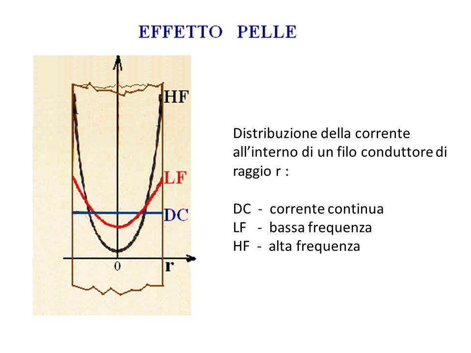 Distribuzione della corrente all'interno di un filo conduttore di raggio r : DC - corrente continua LF - bassa frequenza HF - alta frequenza