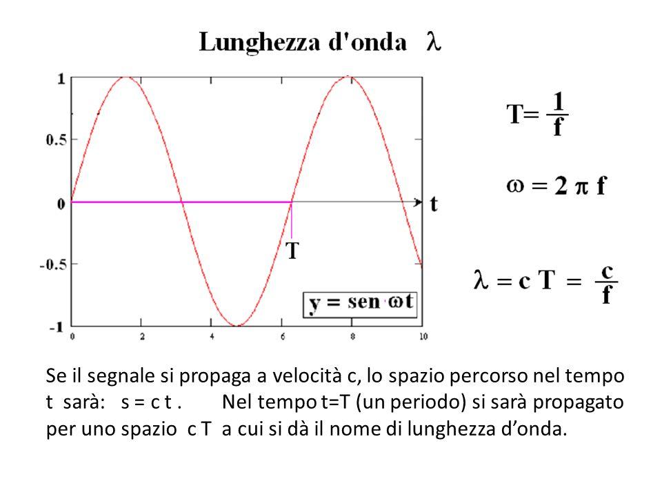 Se il segnale si propaga a velocità c, lo spazio percorso nel tempo t sarà: s = c t.