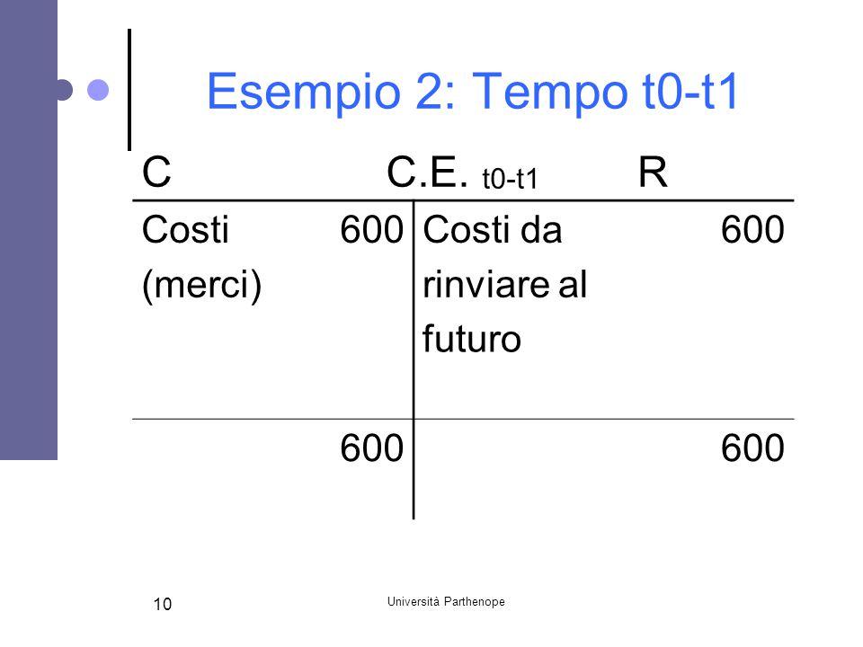 Università Parthenope 10 Esempio 2: Tempo t0-t1 CC.E. t0-t1 R Costi600Costi da600 (merci) rinviare al futuro 600
