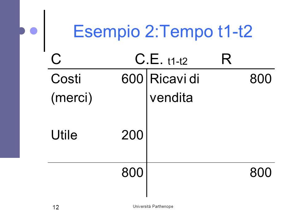 Università Parthenope 12 Esempio 2:Tempo t1-t2 CC.E. t1-t2 R Costi600Ricavi di800 (merci) vendita Utile200 800