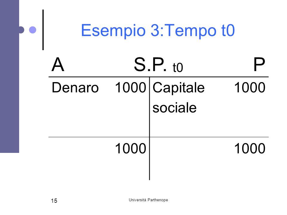 Università Parthenope 15 Esempio 3:Tempo t0 AS.P. t0 P Denaro1000Capitale1000 sociale 1000