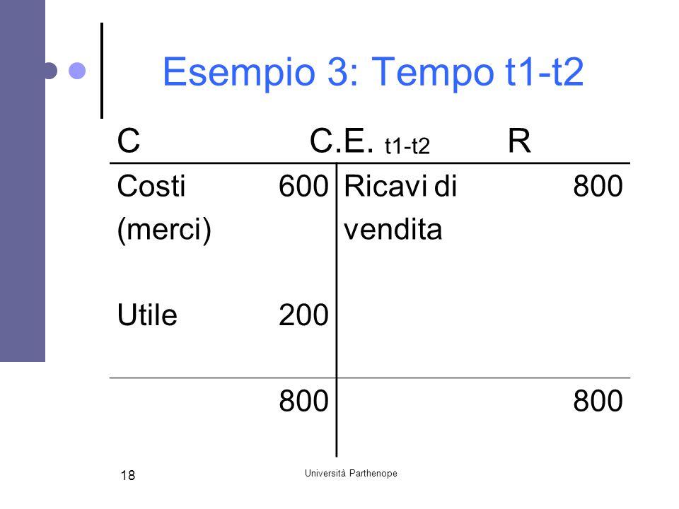 Università Parthenope 18 Esempio 3: Tempo t1-t2 CC.E. t1-t2 R Costi600Ricavi di800 (merci) vendita Utile200 800
