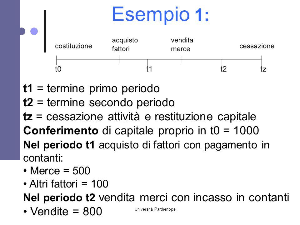 Università Parthenope 2 Esempio 1: t1 = termine primo periodo t2 = termine secondo periodo tz = cessazione attività e restituzione capitale Conferimen