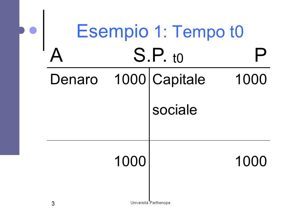 Università Parthenope 3 Esempio 1: Tempo t0 AS.P. t0 P Denaro1000Capitale1000 sociale 1000
