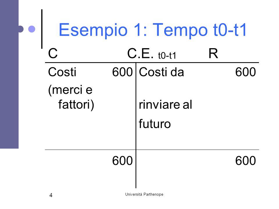 Università Parthenope 4 Esempio 1: Tempo t0-t1 CC.E. t0-t1 R Costi600Costi da600 (merci e fattori) rinviare al futuro 600