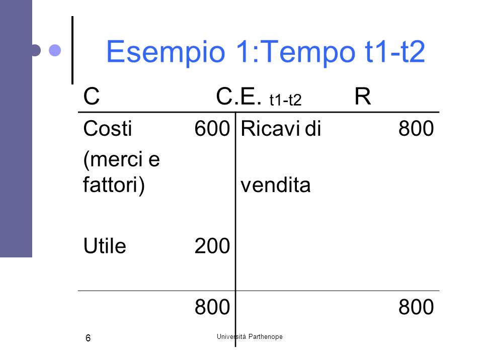 Università Parthenope 6 Esempio 1:Tempo t1-t2 CC.E. t1-t2 R Costi600Ricavi di800 (merci e fattori) vendita Utile200 800