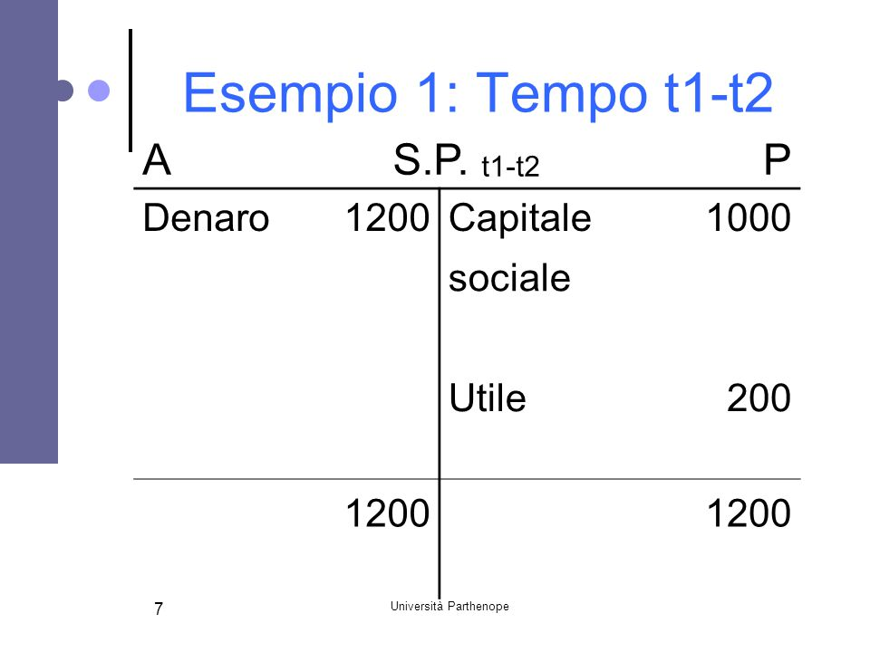 Università Parthenope 7 Esempio 1: Tempo t1-t2 AS.P.