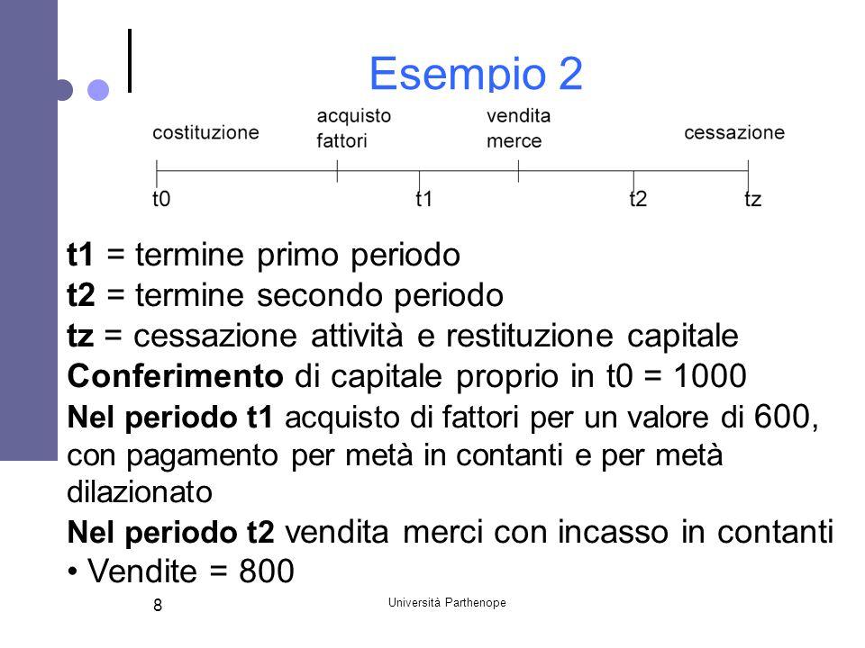 Università Parthenope 8 Esempio 2 t1 = termine primo periodo t2 = termine secondo periodo tz = cessazione attività e restituzione capitale Conferiment