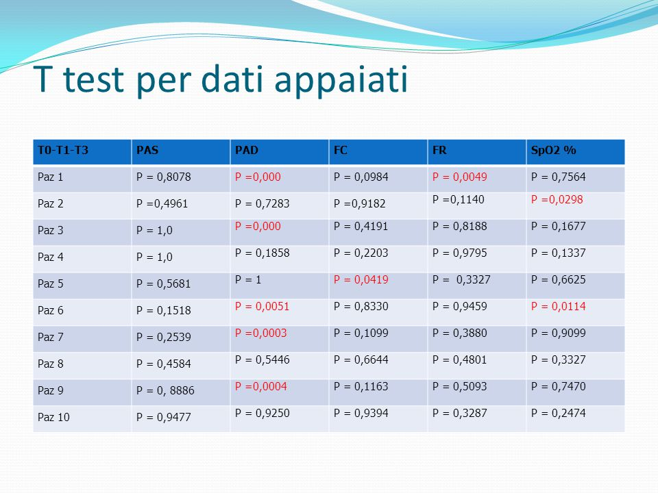 T test per dati appaiati T0-T1-T3PASPADFCFRSpO2 % Paz 1P = 0,8078P =0,000P = 0,0984P = 0,0049P = 0,7564 Paz 2P =0,4961P = 0,7283P =0,9182 P =0,1140P =