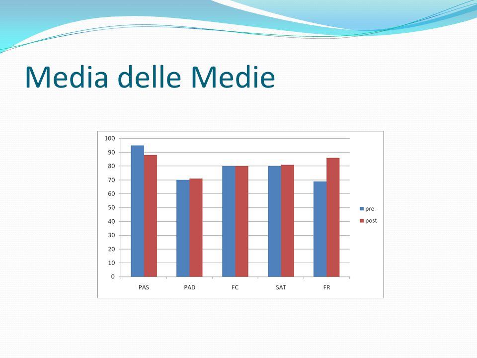 Media delle Medie