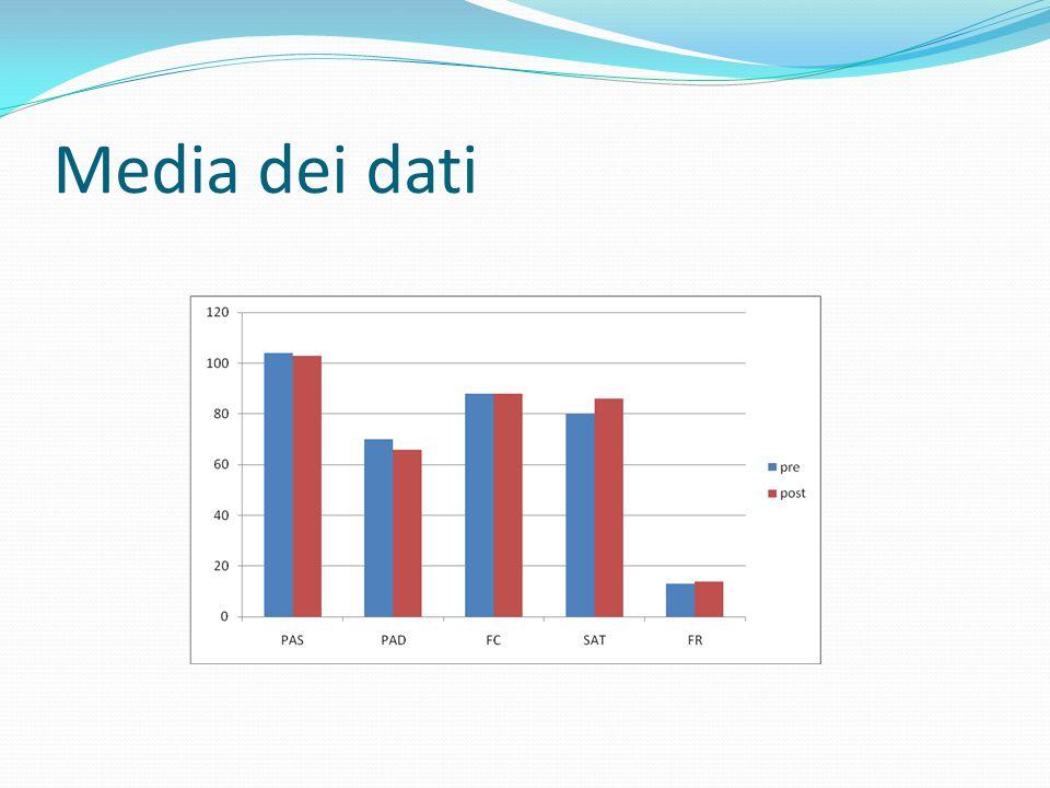Media dei dati