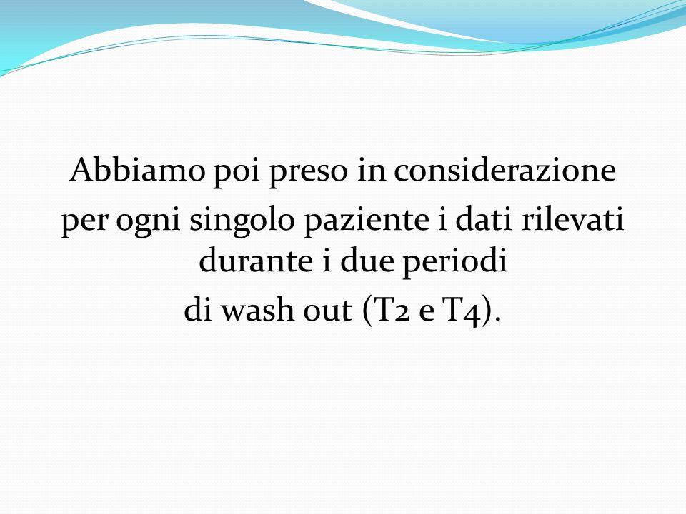 Abbiamo poi preso in considerazione per ogni singolo paziente i dati rilevati durante i due periodi di wash out (T2 e T4).