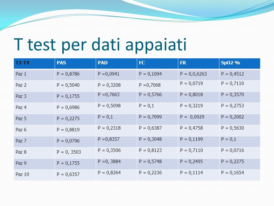 T test per dati appaiati T2-T4PASPADFCFRSpO2 % Paz 1P = 0,8786P =0,0941P = 0,1094P = 0,0,6263P = 0,4512 Paz 2P = 0,5040P = 0,3208P =0,7068 P = 0,0719P