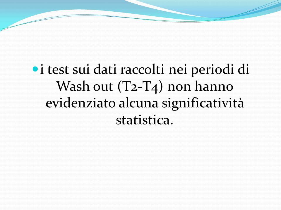 i test sui dati raccolti nei periodi di Wash out (T2-T4) non hanno evidenziato alcuna significatività statistica.
