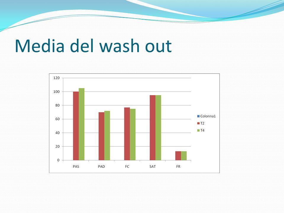 Media del wash out