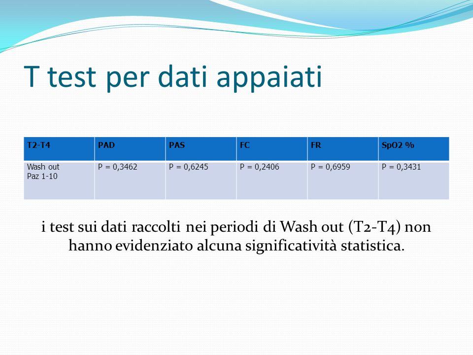 T test per dati appaiati T2-T4PADPASFCFRSpO2 % Wash out Paz 1-10 P = 0,3462P = 0,6245P = 0,2406P = 0,6959P = 0,3431 i test sui dati raccolti nei perio