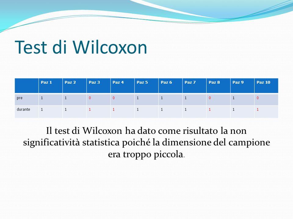 Test di Wilcoxon Paz 1Paz 2Paz 3Paz 4Paz 5Paz 6Paz 7Paz 8Paz 9Paz 10 pre1100111010 durante1111111111 Il test di Wilcoxon ha dato come risultato la non