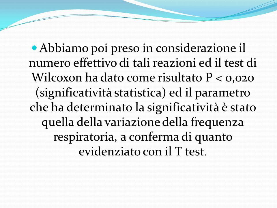 Abbiamo poi preso in considerazione il numero effettivo di tali reazioni ed il test di Wilcoxon ha dato come risultato P < 0,020 (significatività stat