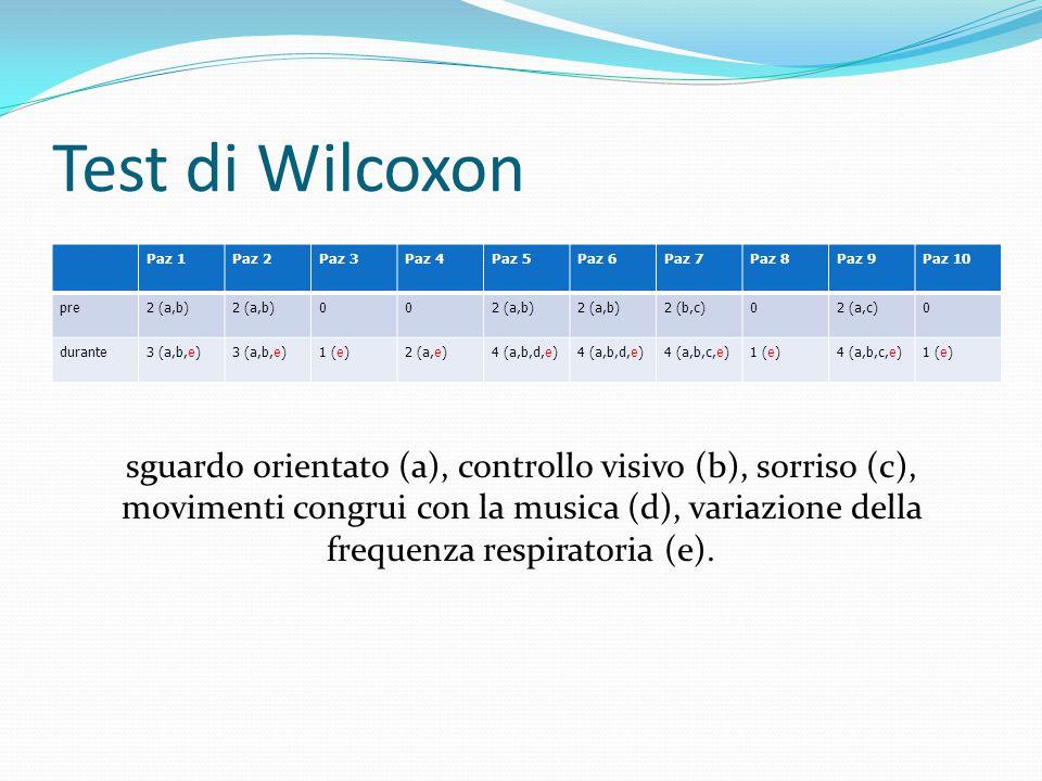 Test di Wilcoxon Paz 1Paz 2Paz 3Paz 4Paz 5Paz 6Paz 7Paz 8Paz 9Paz 10 pre2 (a,b) 00 2 (b,c)02 (a,c)0 durante3 (a,b,e) 1 (e)2 (a,e)4 (a,b,d,e) 4 (a,b,c,