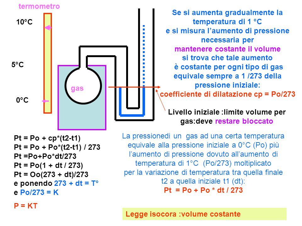 termometro 0°C 10°C 5°C Se si aumenta gradualmente la temperatura di 1 °C e si misura l'aumento di pressione necessaria per mantenere costante il volume si trova che tale aumento è costante per ogni tipo di gas equivale sempre a 1 /273 della pressione iniziale: coefficiente di dilatazione cp = Po/273 Pt = Po + cp*(t2-t1) Pt = Po + Po*(t2-t1) / 273 Pt =Po+Po*dt/273 Pt = Po(1 + dt / 273) Pt = Oo(273 + dt)/273 e ponendo 273 + dt = T° e Po/273 = K P = KT La pressionedi un gas ad una certa temperatura equivale alla pressione iniziale a 0°C (Po) più l'aumento di pressione dovuto all'aumento di temperatura di 1°C (Po/273) moltiplicato per la variazione di temperatura tra quella finale t2 a quella iniziale t1 (dt): Pt = Po + Po * dt / 273 Legge isocora :volume costante gas Livello iniziale :limite volume per gas:deve restare bloccato