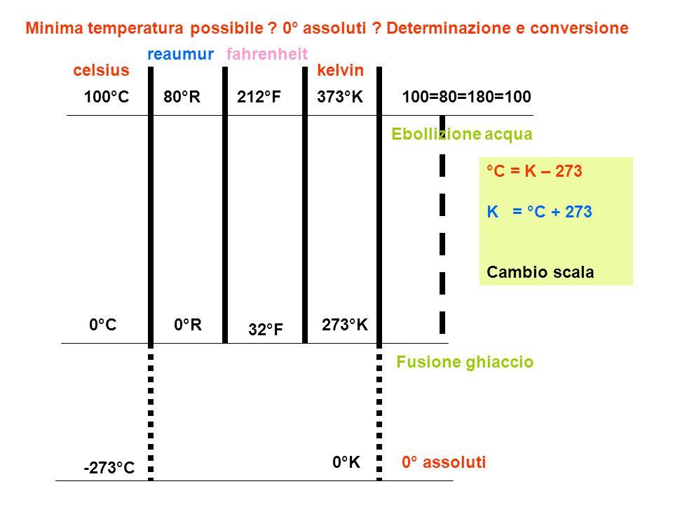 0°C0°R 32°F 273°K 100°C80°R212°F373°K 0°K -273°C celsiuskelvin fahrenheitreaumur 100=80=180=100 Fusione ghiaccio Ebollizione acqua 0° assoluti °C = K – 273 K = °C + 273 Cambio scala Minima temperatura possibile .