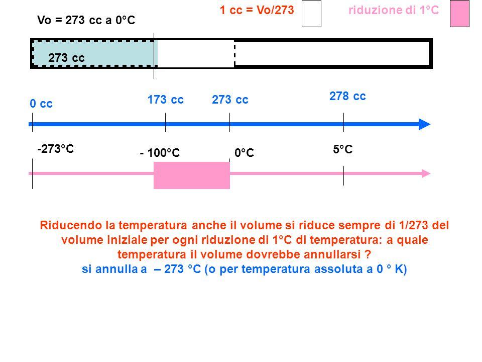 273 cc 1 cc = Vo/273 Vo = 273 cc a 0°C Riducendo la temperatura anche il volume si riduce sempre di 1/273 del volume iniziale per ogni riduzione di 1°C di temperatura: a quale temperatura il volume dovrebbe annullarsi .