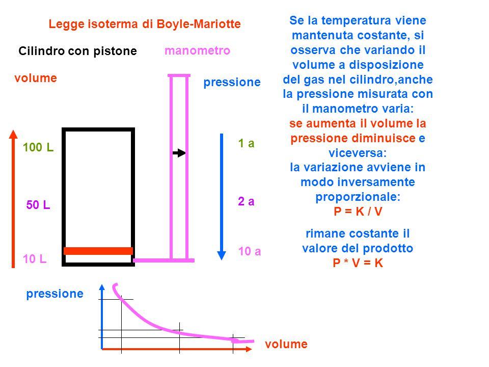 volumePV = K 1100 250100 10 100 Temperatura costante