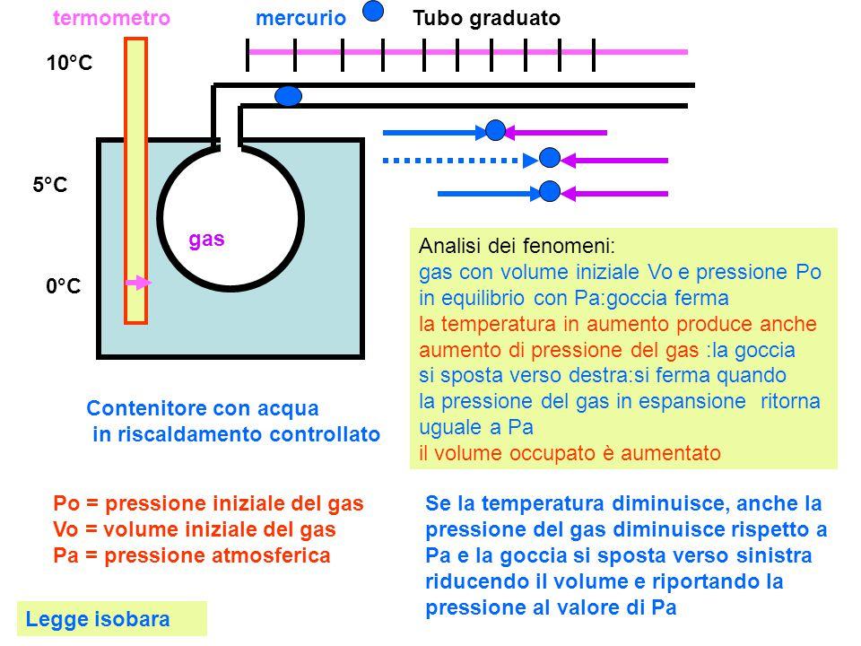 termometro gas Tubo graduatomercurio 0°C 10°C 5°C Se si aumenta gradualmente la temperatura di 1 °C e si misura l'aumento di volume corrispondente si trova che tale aumento è costante per ogni tipo di gas e per ogni volume: equivale sempre a 1 /273 del volume iniziale: coefficiente di dilatazione cv = Vo/273 Vt = Vo + cv*(t2-t1) Vt = Vo + Vo*(t2-t1) / 273 Vt =Vo+Vo*dt/273 Vt = Vo(1 + dt / 273) Vt = Vo(273 + dt)/273 e ponendo 273 + dt = T° e Vo/273 = K V = KT Il volume del gas ad una certa temperatura equivale al volume iniziale a 0°C (Vo) più l'aumento di volume dovuto all'aumento di temperatura di 1°C (Vo/273) moltiplicato per la variazione di temperatura tra quella finale t2 a quella iniziale t1 (dt): Vt = Vo + Vo * dt / 273