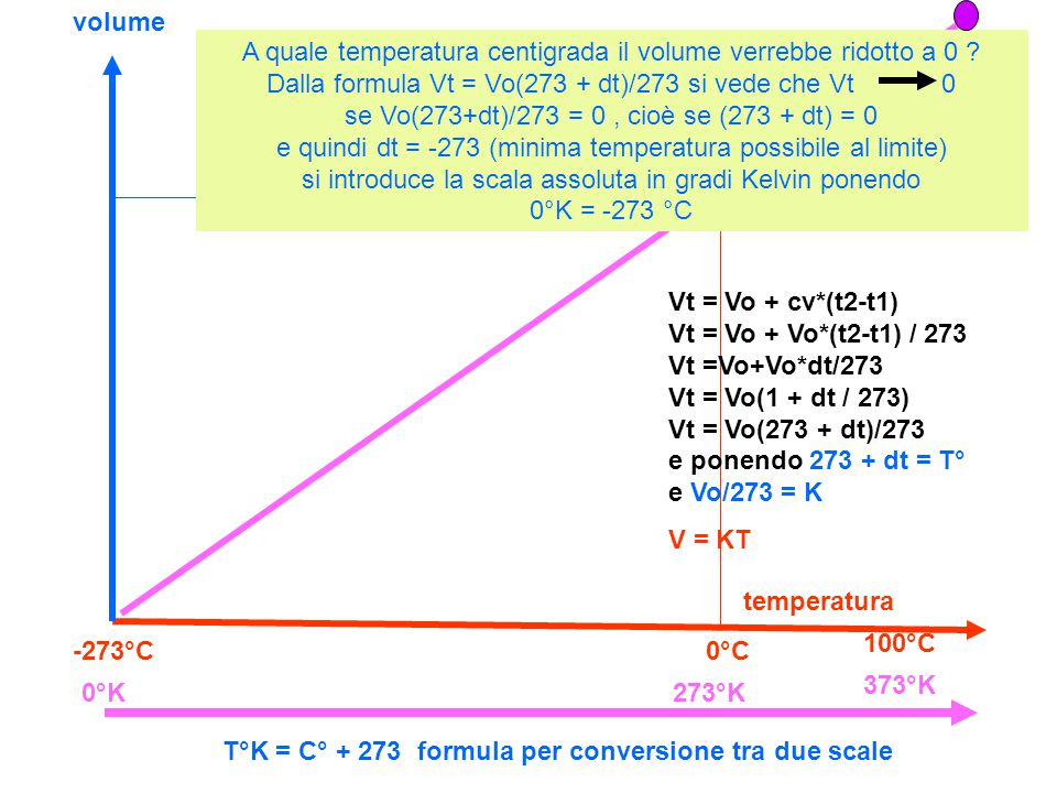 volume temperatura 0°C-273°C 100°C Vt = Vo + cv*(t2-t1) Vt = Vo + Vo*(t2-t1) / 273 Vt =Vo+Vo*dt/273 Vt = Vo(1 + dt / 273) Vt = Vo(273 + dt)/273 e ponendo 273 + dt = T° e Vo/273 = K V = KT A quale temperatura centigrada il volume verrebbe ridotto a 0 .