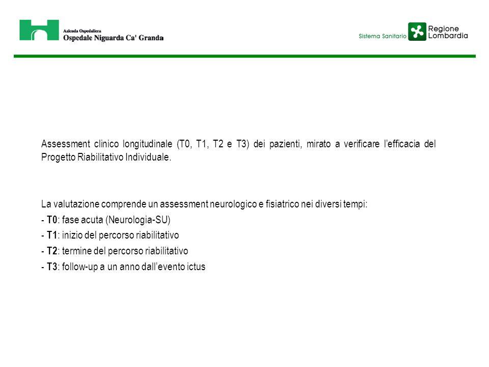 Assessment clinico longitudinale (T0, T1, T2 e T3) dei pazienti, mirato a verificare l'efficacia del Progetto Riabilitativo Individuale. La valutazion