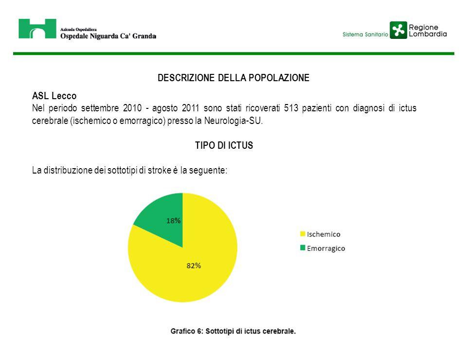 DESCRIZIONE DELLA POPOLAZIONE ASL Lecco Nel periodo settembre 2010 - agosto 2011 sono stati ricoverati 513 pazienti con diagnosi di ictus cerebrale (i