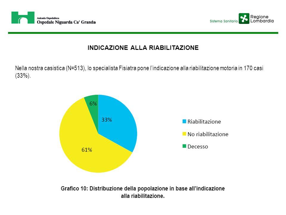 INDICAZIONE ALLA RIABILITAZIONE Nella nostra casistica (N=513), lo specialista Fisiatra pone l'indicazione alla riabilitazione motoria in 170 casi (33