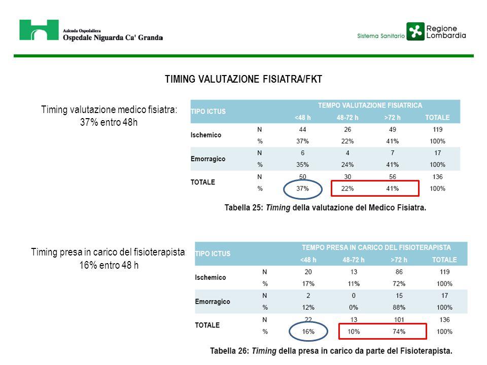 Timing valutazione medico fisiatra: 37% entro 48h Timing presa in carico del fisioterapista: 16% entro 48 h TIMING VALUTAZIONE FISIATRA/FKT