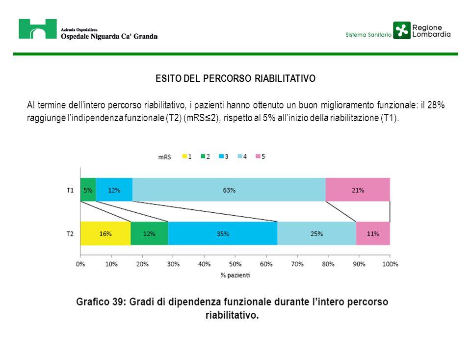 ESITO DEL PERCORSO RIABILITATIVO Al termine dell'intero percorso riabilitativo, i pazienti hanno ottenuto un buon miglioramento funzionale: il 28% rag
