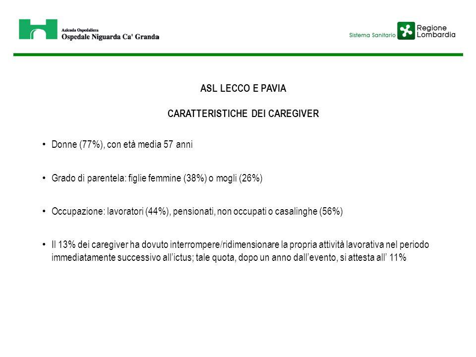 ASL LECCO E PAVIA CARATTERISTICHE DEI CAREGIVER Donne (77%), con età media 57 anni Grado di parentela: figlie femmine (38%) o mogli (26%) Occupazione: