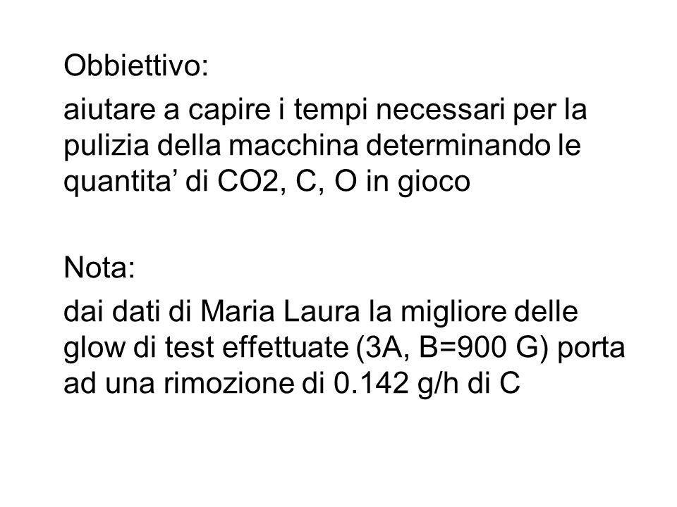 Obbiettivo: aiutare a capire i tempi necessari per la pulizia della macchina determinando le quantita' di CO2, C, O in gioco Nota: dai dati di Maria Laura la migliore delle glow di test effettuate (3A, B=900 G) porta ad una rimozione di 0.142 g/h di C