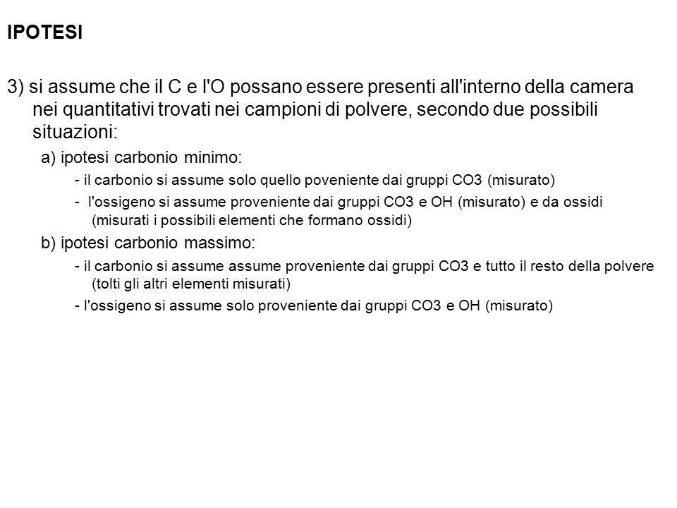 IPOTESI 3) si assume che il C e l O possano essere presenti all interno della camera nei quantitativi trovati nei campioni di polvere, secondo due possibili situazioni: a) ipotesi carbonio minimo: - il carbonio si assume solo quello poveniente dai gruppi CO3 (misurato) - l ossigeno si assume proveniente dai gruppi CO3 e OH (misurato) e da ossidi (misurati i possibili elementi che formano ossidi) b) ipotesi carbonio massimo: - il carbonio si assume assume proveniente dai gruppi CO3 e tutto il resto della polvere (tolti gli altri elementi misurati) - l ossigeno si assume solo proveniente dai gruppi CO3 e OH (misurato)