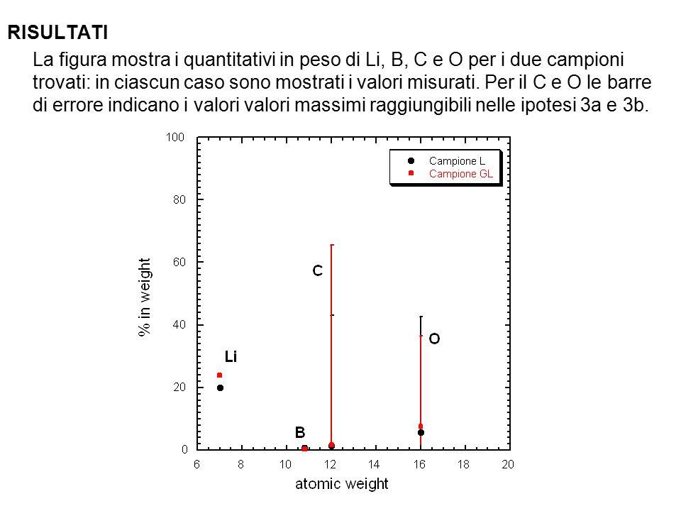 RISULTATI La figura mostra i quantitativi in peso di Li, B, C e O per i due campioni trovati: in ciascun caso sono mostrati i valori misurati.