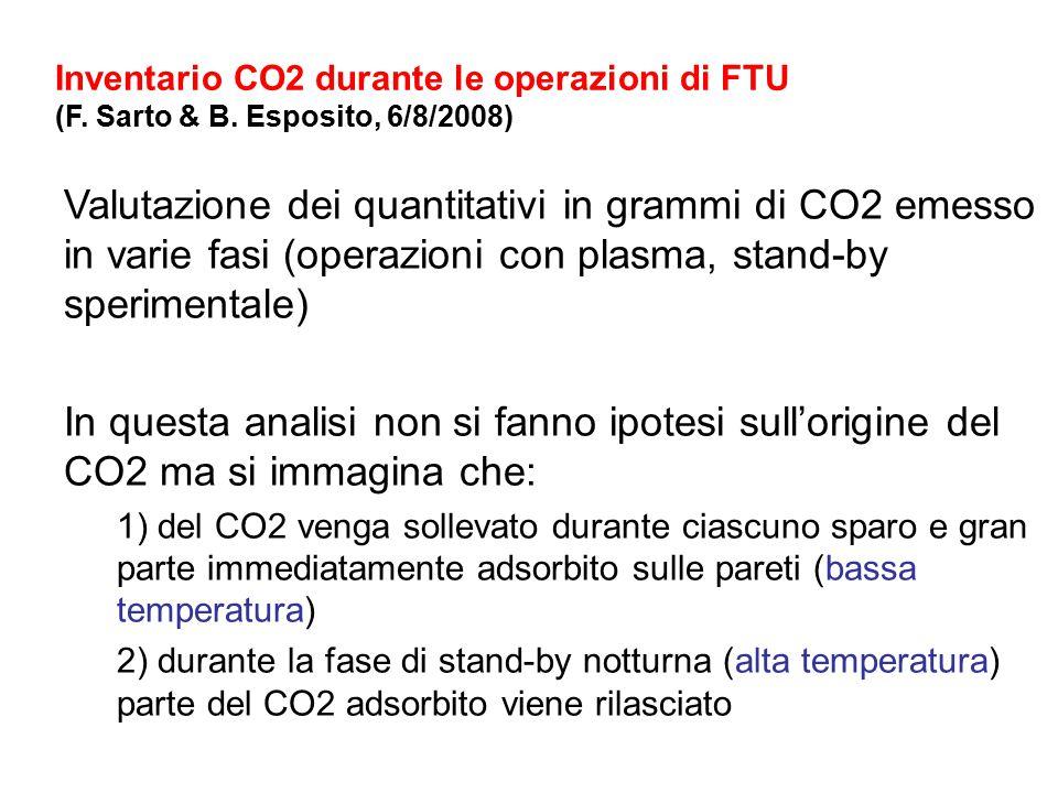 Valutazione dei quantitativi in grammi di CO2 emesso in varie fasi (operazioni con plasma, stand-by sperimentale) In questa analisi non si fanno ipotesi sull'origine del CO2 ma si immagina che: 1) del CO2 venga sollevato durante ciascuno sparo e gran parte immediatamente adsorbito sulle pareti (bassa temperatura) 2) durante la fase di stand-by notturna (alta temperatura) parte del CO2 adsorbito viene rilasciato Inventario CO2 durante le operazioni di FTU (F.