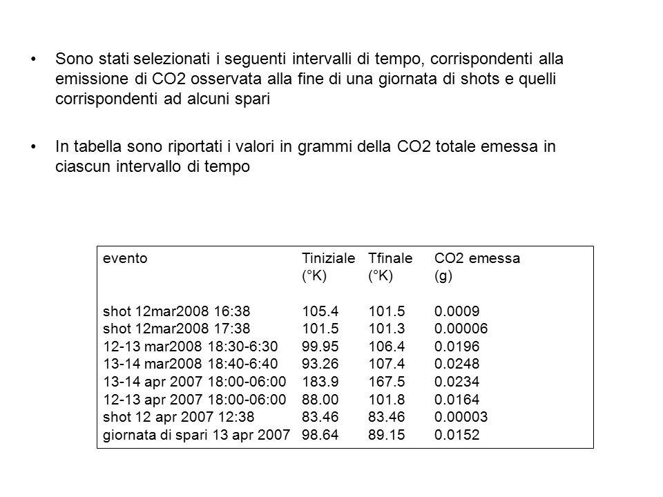 Sono stati selezionati i seguenti intervalli di tempo, corrispondenti alla emissione di CO2 osservata alla fine di una giornata di shots e quelli corrispondenti ad alcuni spari In tabella sono riportati i valori in grammi della CO2 totale emessa in ciascun intervallo di tempo eventoTinizialeTfinaleCO2 emessa (°K)(°K)(g) shot 12mar2008 16:38105.4101.50.0009 shot 12mar2008 17:38101.5101.30.00006 12-13 mar2008 18:30-6:3099.95106.40.0196 13-14 mar2008 18:40-6:4093.26107.40.0248 13-14 apr 2007 18:00-06:00183.9167.50.0234 12-13 apr 2007 18:00-06:0088.00101.80.0164 shot 12 apr 2007 12:3883.4683.460.00003 giornata di spari 13 apr 200798.6489.150.0152