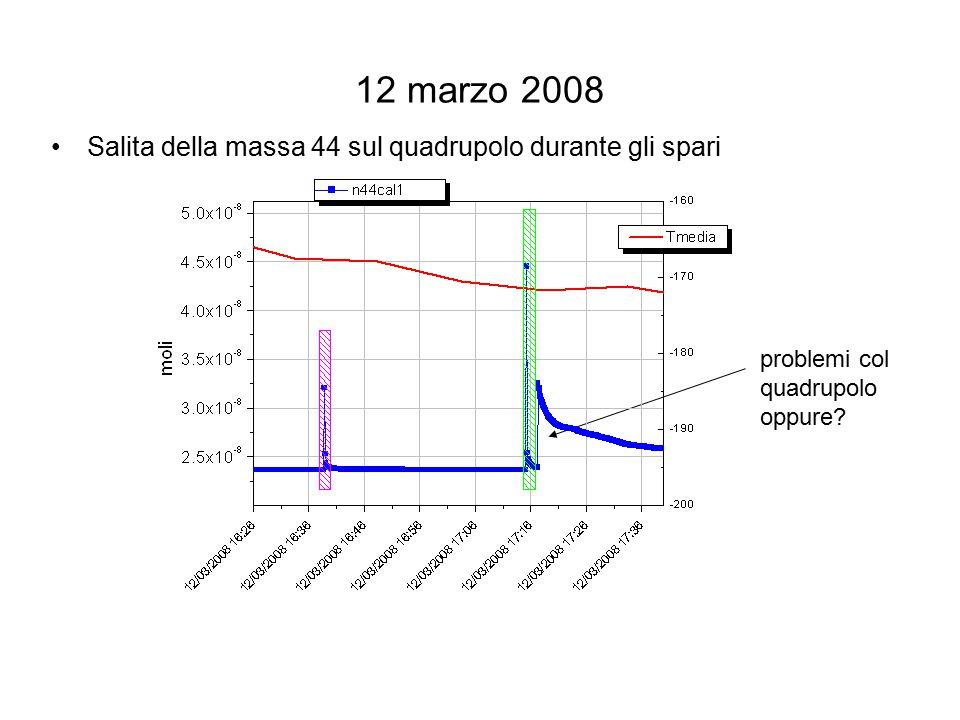 12-13 e 13-14 marzo 2008 Salita della massa 44 sul quadrupolo a fine giornata La pressione parziale di CO2 osservata è sempre molto al di sotto della pressione di vapor saturo della CO2 alla Temperatura media della camera (quindi non ci dovrebbe essere CO2 condensata se la temperatura media della camera e' rappresentativa).