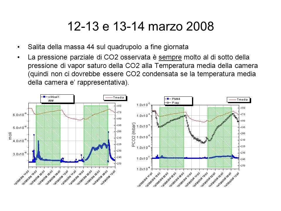13-14 aprile 2007 Rilascio di massa 44 sul quadrupolo a fine giornata CO2 totale emesso= 0.02343 g in 12 ore