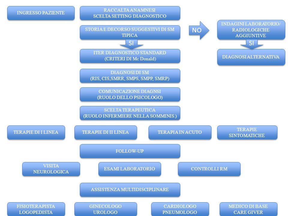 Costituzione di un PDTA per la SM: la fase diagnostica