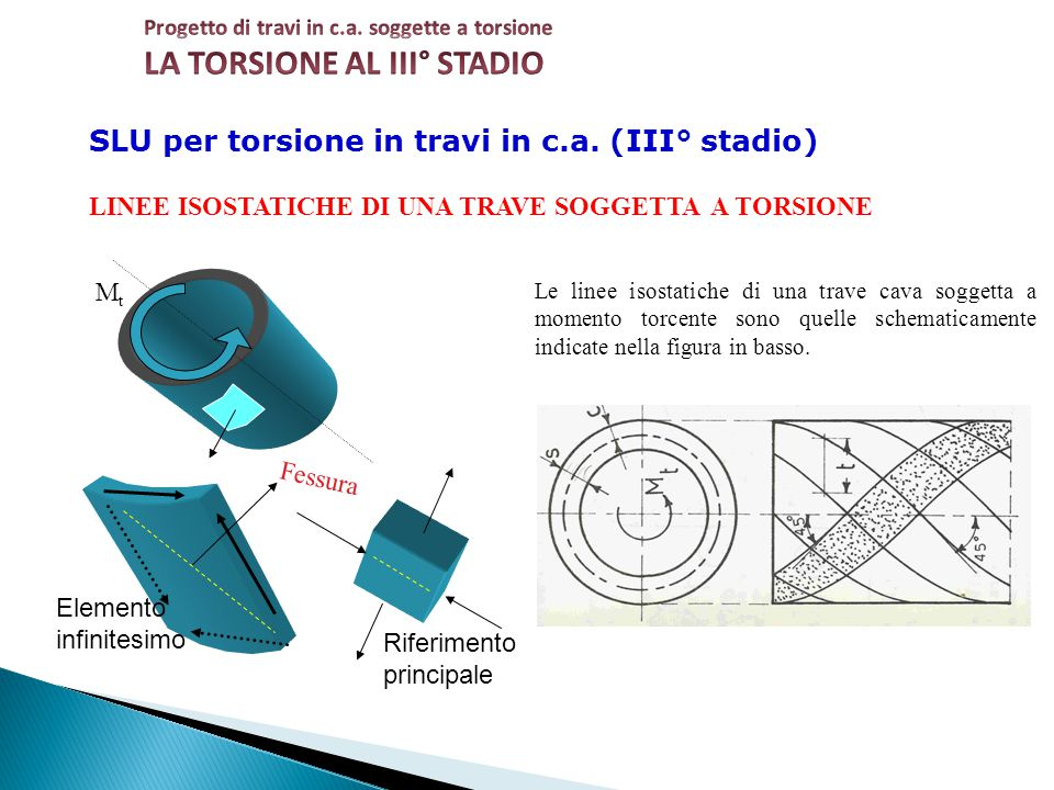 SLU per torsione in travi in c.a. (III° stadio)