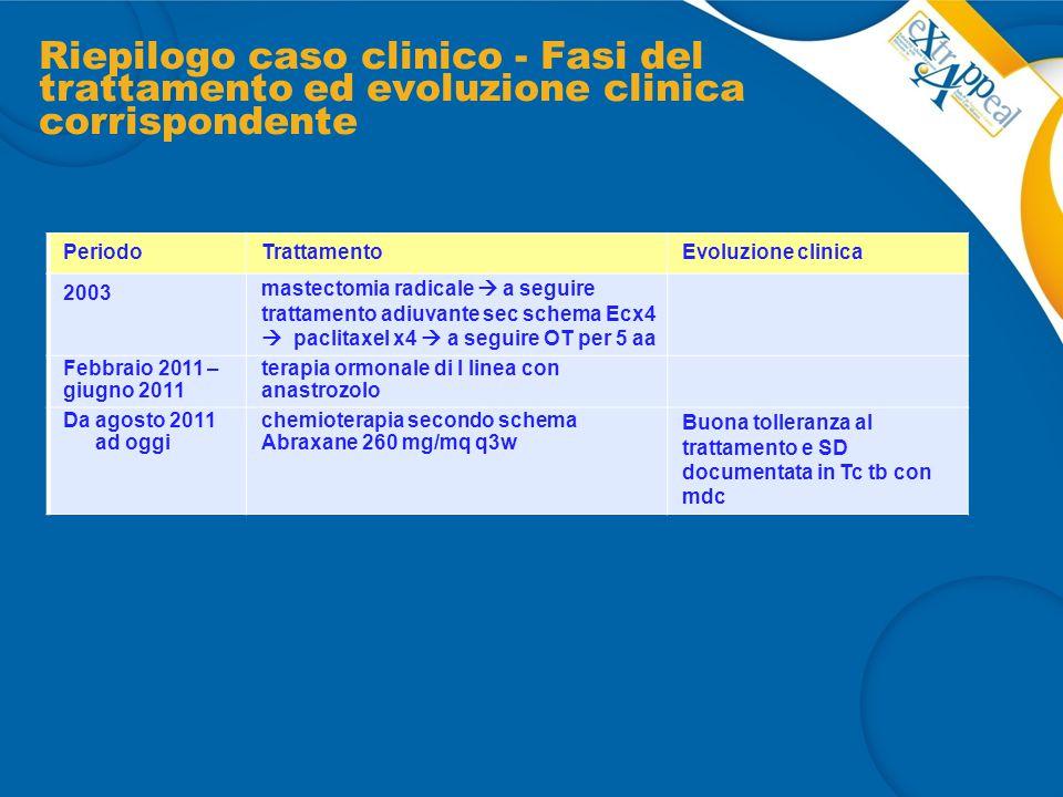 Riepilogo caso clinico - Fasi del trattamento ed evoluzione clinica corrispondente PeriodoTrattamentoEvoluzione clinica 2003 mastectomia radicale  a