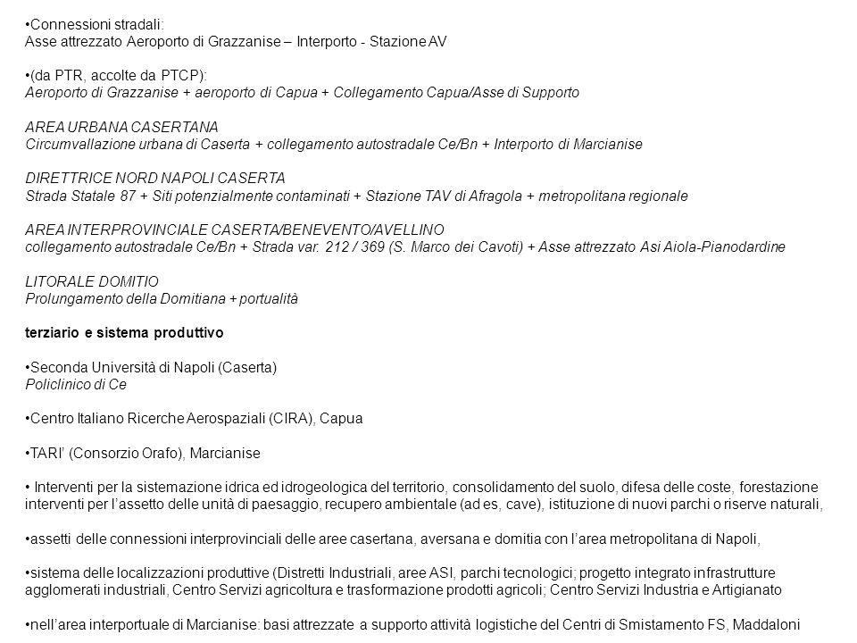 Connessioni stradali: Asse attrezzato Aeroporto di Grazzanise – Interporto - Stazione AV (da PTR, accolte da PTCP): Aeroporto di Grazzanise + aeroporto di Capua + Collegamento Capua/Asse di Supporto AREA URBANA CASERTANA Circumvallazione urbana di Caserta + collegamento autostradale Ce/Bn + Interporto di Marcianise DIRETTRICE NORD NAPOLI CASERTA Strada Statale 87 + Siti potenzialmente contaminati + Stazione TAV di Afragola + metropolitana regionale AREA INTERPROVINCIALE CASERTA/BENEVENTO/AVELLINO collegamento autostradale Ce/Bn + Strada var.