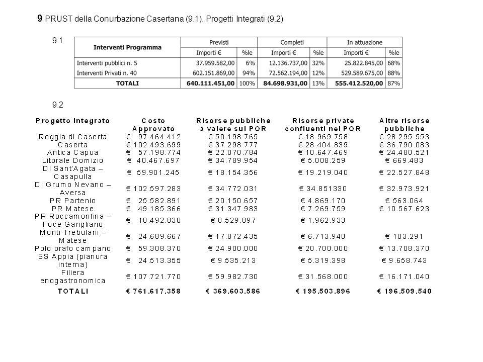 9 PRUST della Conurbazione Casertana (9.1). Progetti Integrati (9.2) 9.2 9.1
