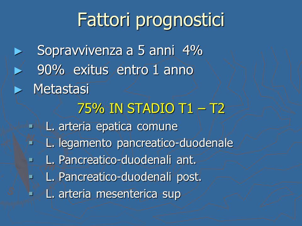 Fattori prognostici ► Sopravvivenza a 5 anni 4% ► 90% exitus entro 1 anno ► Metastasi 75% IN STADIO T1 – T2  L. arteria epatica comune  L. legamento