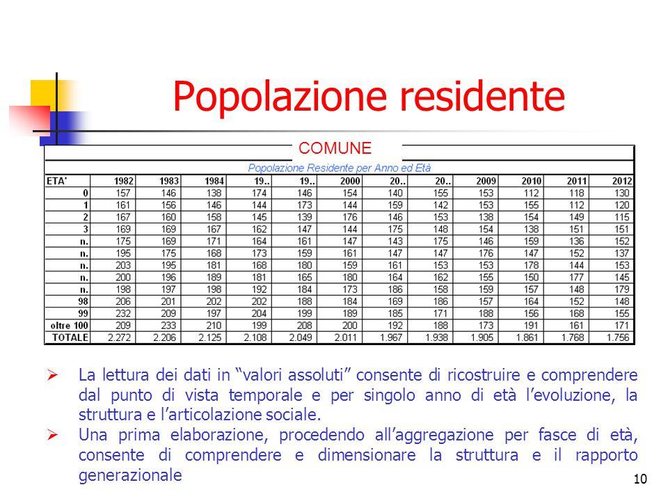 """10 Popolazione residente  La lettura dei dati in """"valori assoluti"""" consente di ricostruire e comprendere dal punto di vista temporale e per singolo a"""
